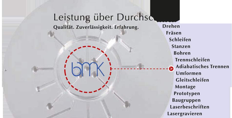 Unternehmen Leistung über Durchschnitt - BMK Baumann